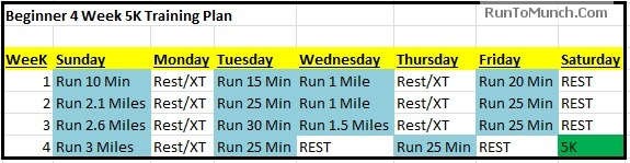 Beginner 4 Week 5K Training Plan
