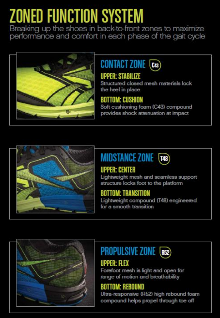 Reebok One Zone Function