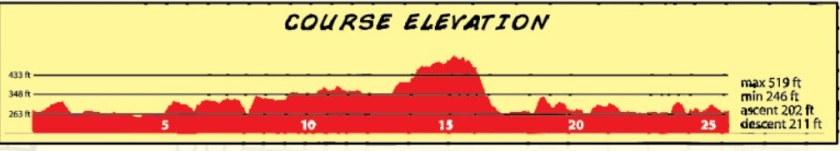 Little Rock Elevation